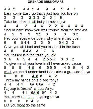 note angka lagu barat bruno mars